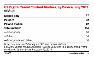 emarketer travel statistics