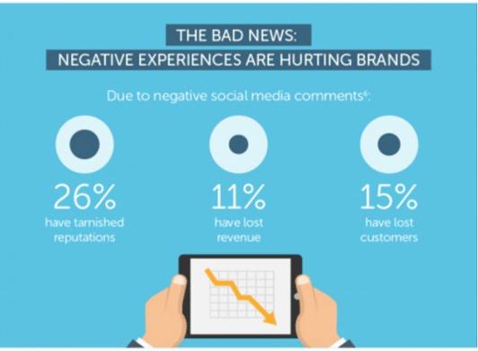 Reducing The Customer Expectation Vs The Reality Gap Yieldify