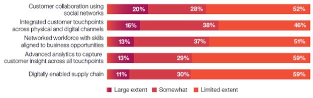CMO uses of social media