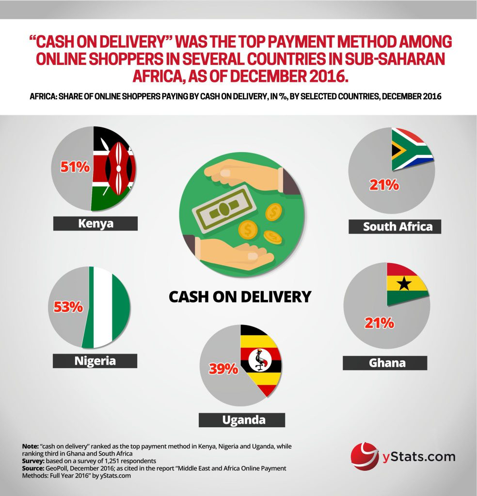 YStats infographic on payment methods in African e-commerce