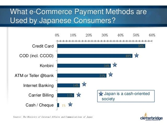 Japanese ecommerce payment methods