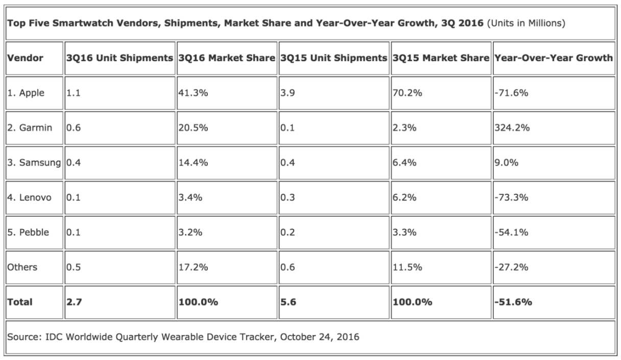 Smartwatch and wearable sales figures