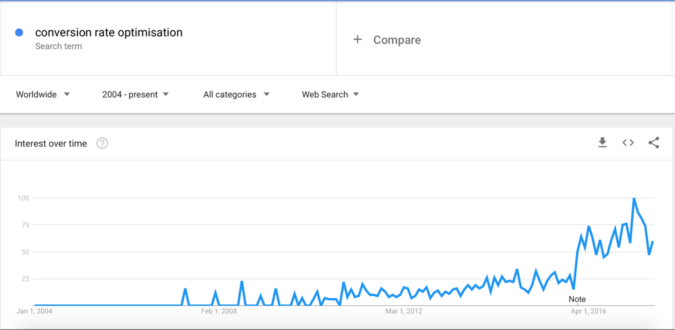 Increase in search for 'CRO' since 2004