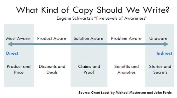 """Schwartz's """"Five levels of awareness"""""""