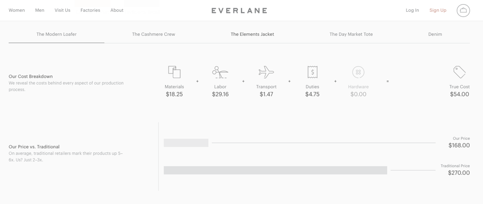 Everlane costs and pricing