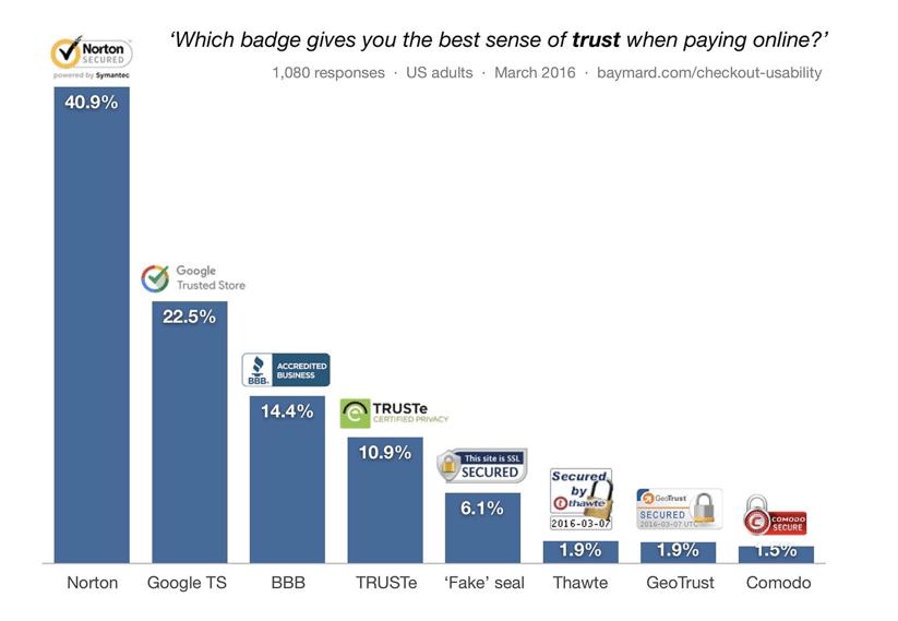 Baymard consumer trust survey results