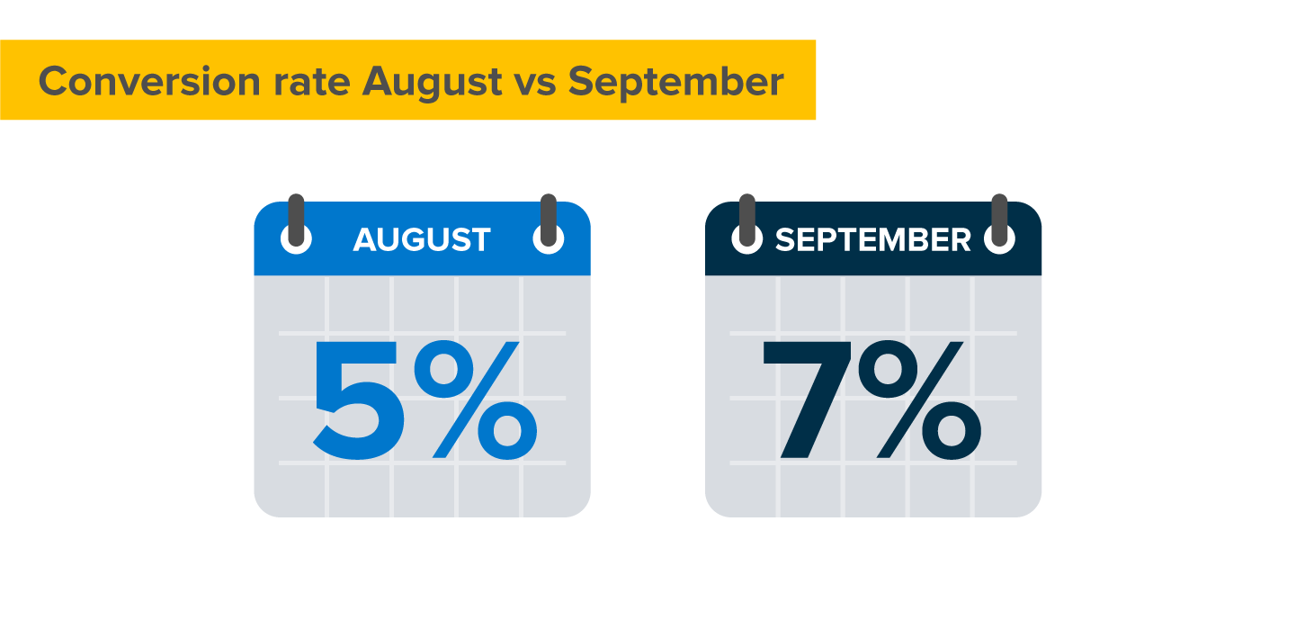 Conversion rates from August to September 2017