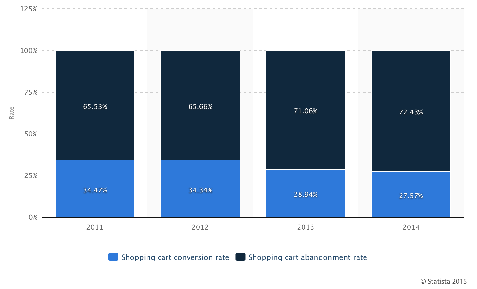 Shopping cart abandonment rates