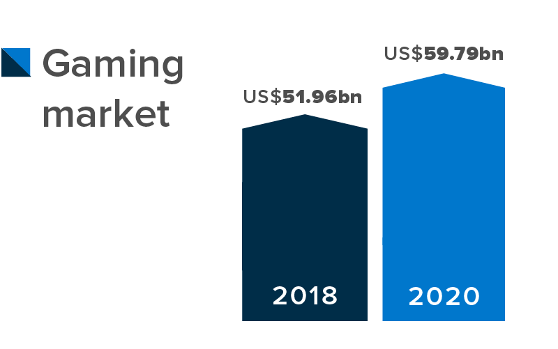 Online gaming market size