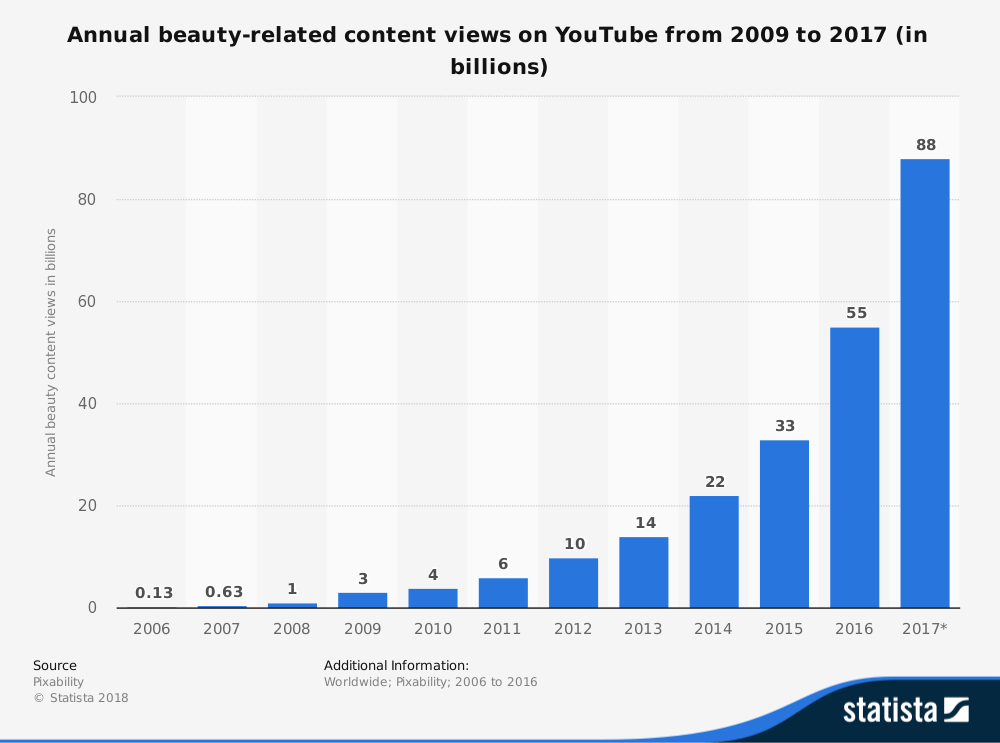 Annual beauty-related content views on YouTube - Statista