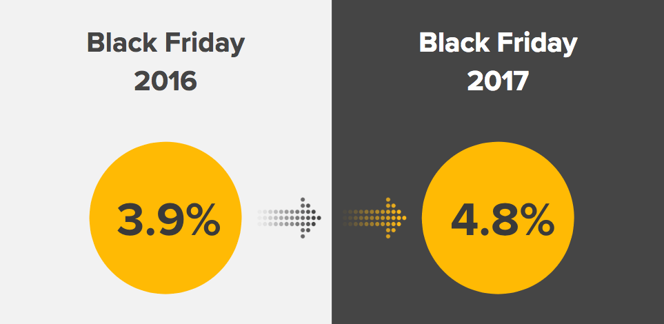 Conversion rate on Black Friday 2016 vs 2017
