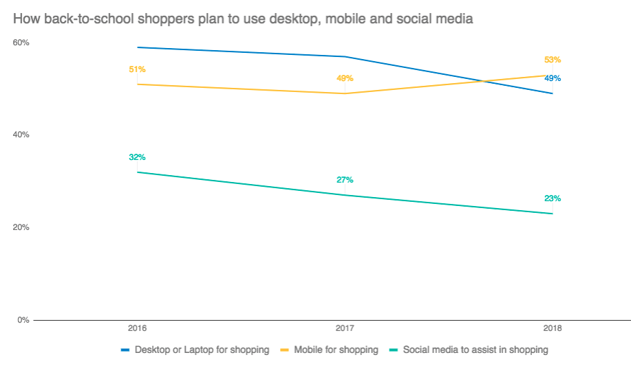 How back to school shoppers use desktop, mobile and social media