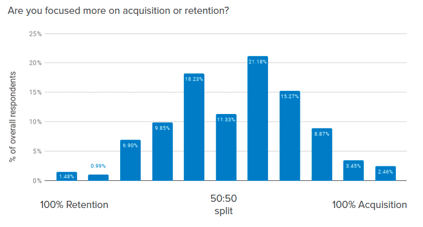 The state of CJO: acquisition vs. retention
