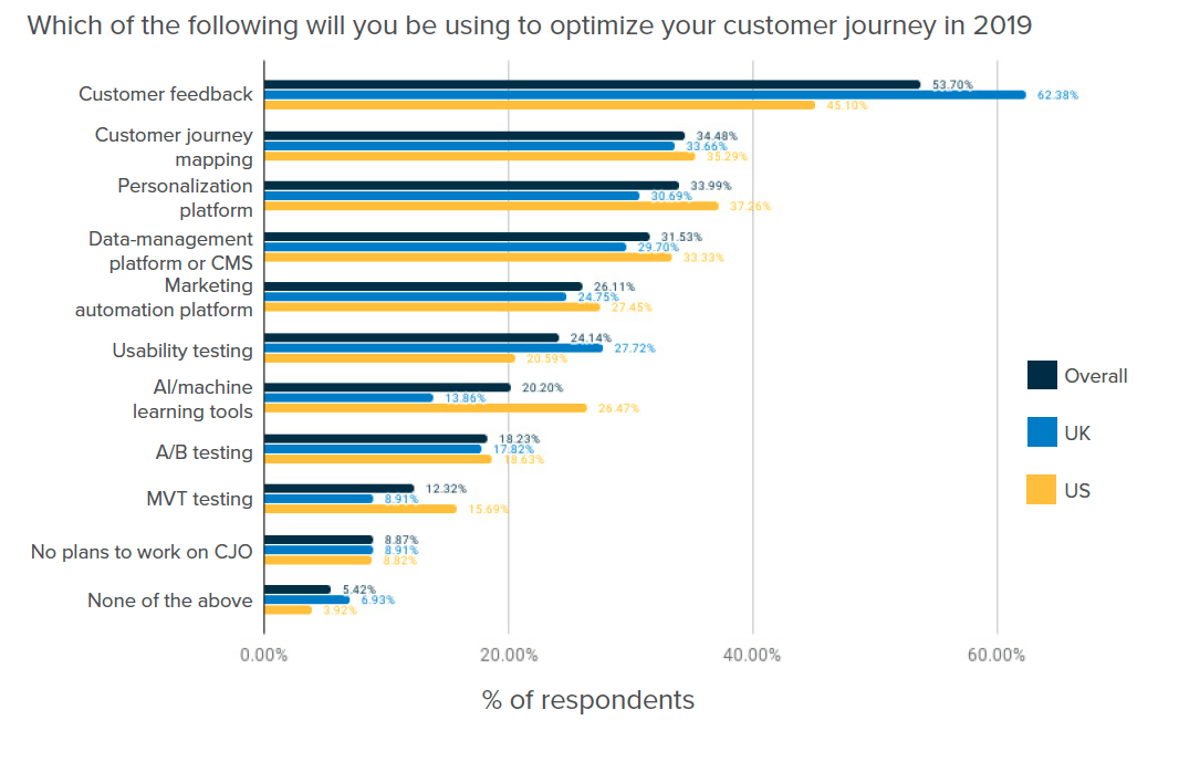 The state of CJO: 2019 customer journey tools