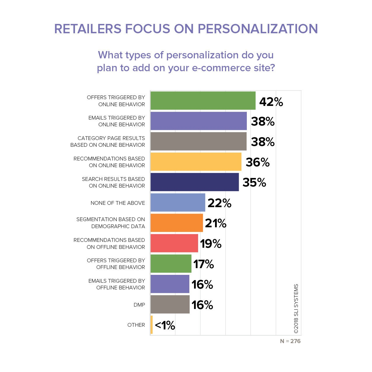 E-commerce personalization types for retail