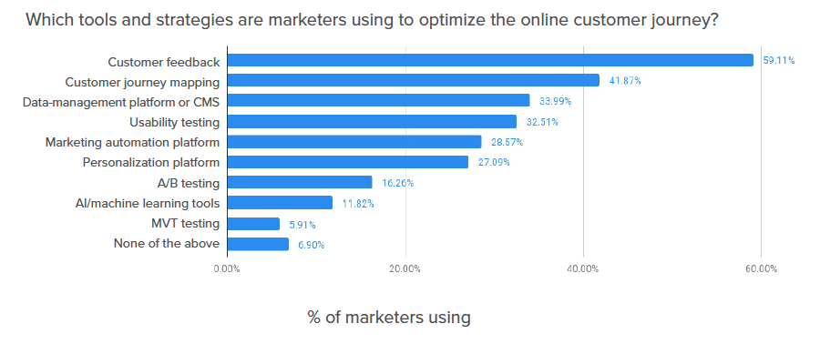 E-commerce A/B testing is used by just 16% of marketers